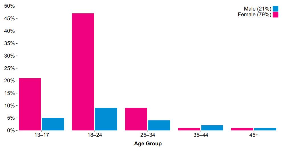 audience metrics
