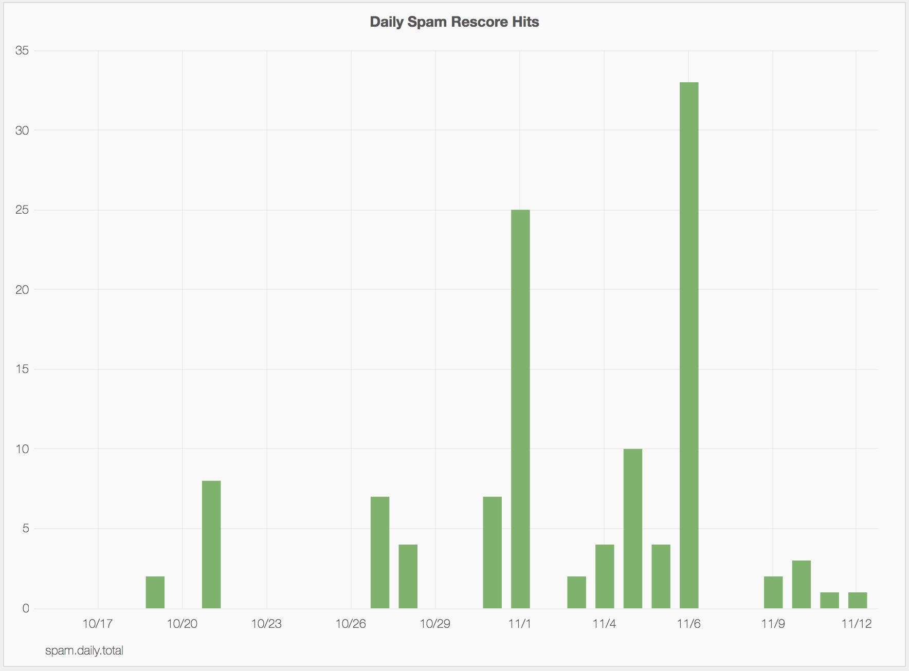 spam rescore metrics