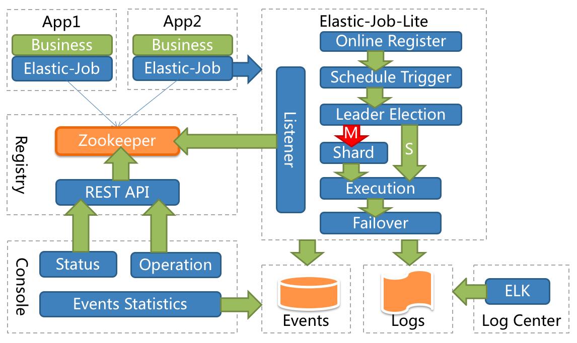 ElasticJob-Lite Architecture