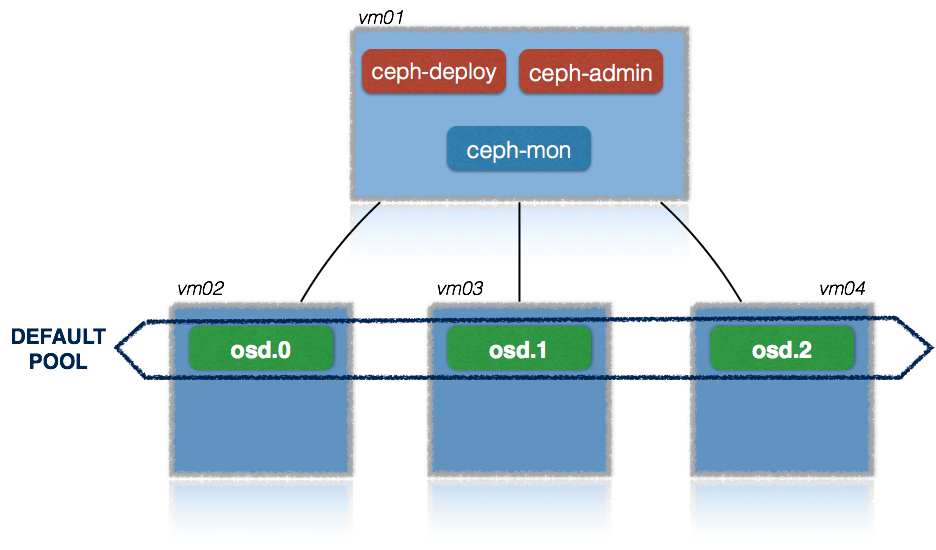ceph cluster 1png