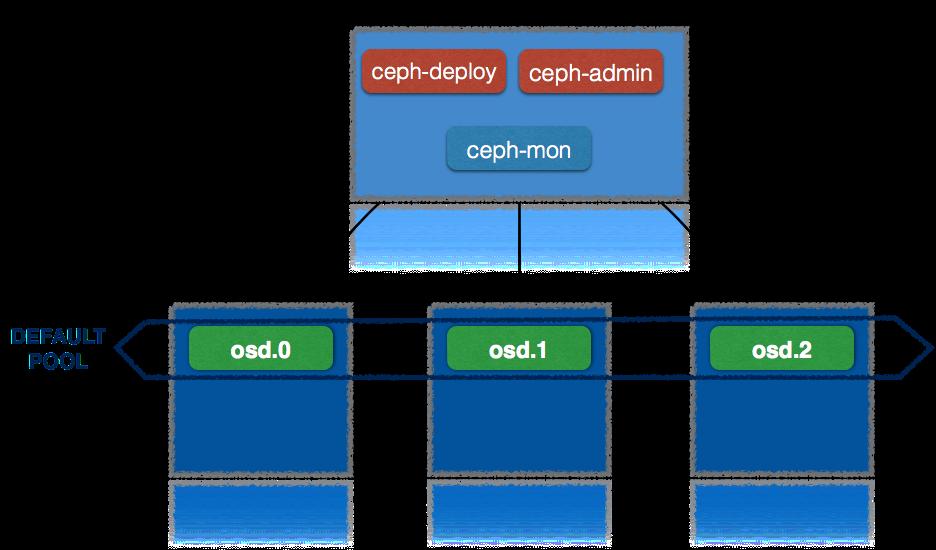 OSD Encryption · maricaantonacci/ceph-tutorial Wiki · GitHub