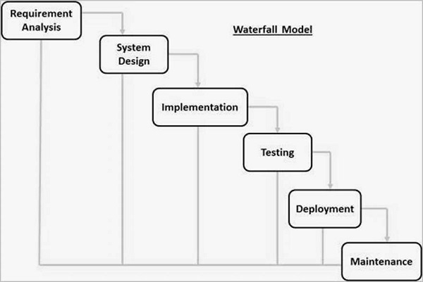 Sdlc bounswe bounswe2016group3 wiki github for Waterfall methodology advantages and disadvantages