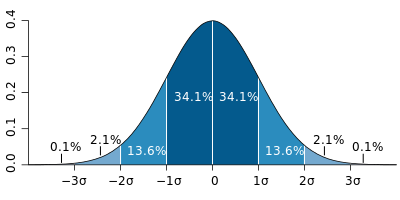Bell curve, on Wikipedia