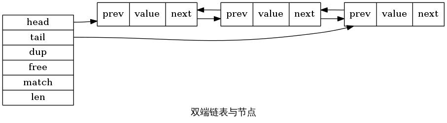 双端链表和节点示意图