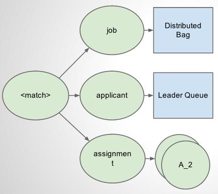 Role Match diagram