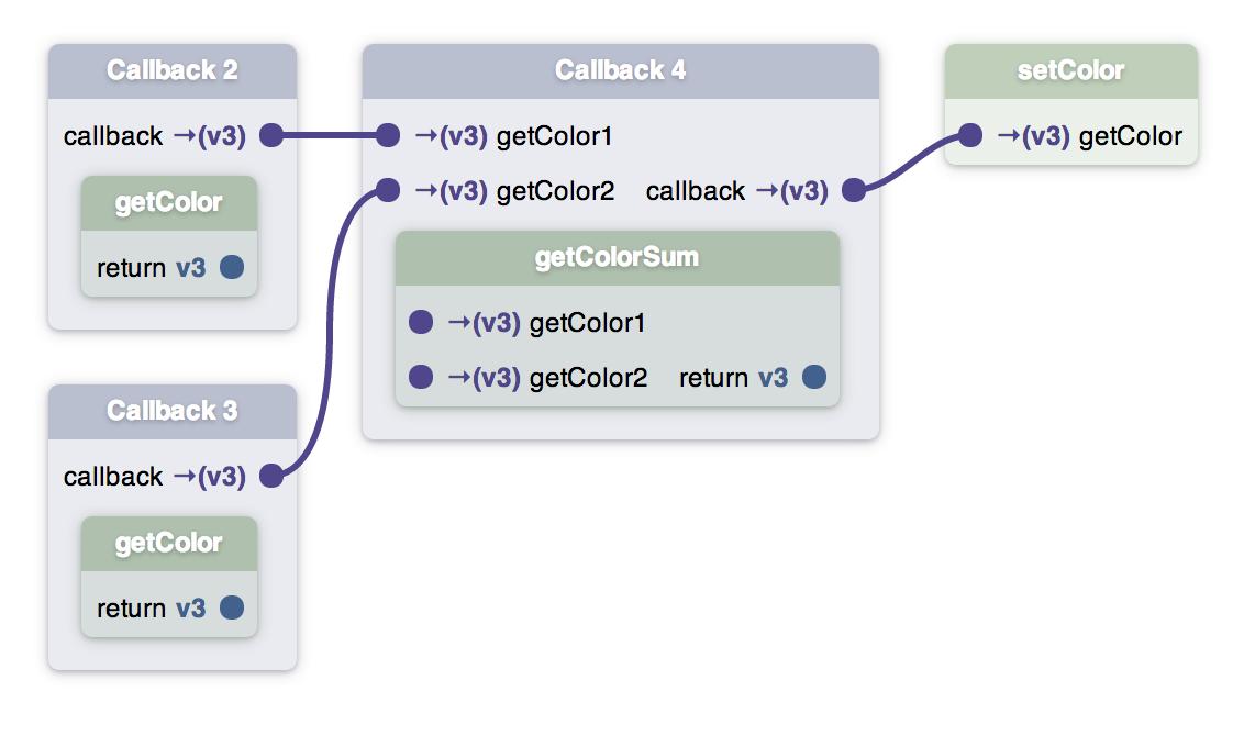 GitHub - unconed/shadergraph: Functional GLSL Linker