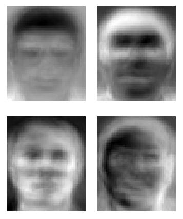 Eigen Faces