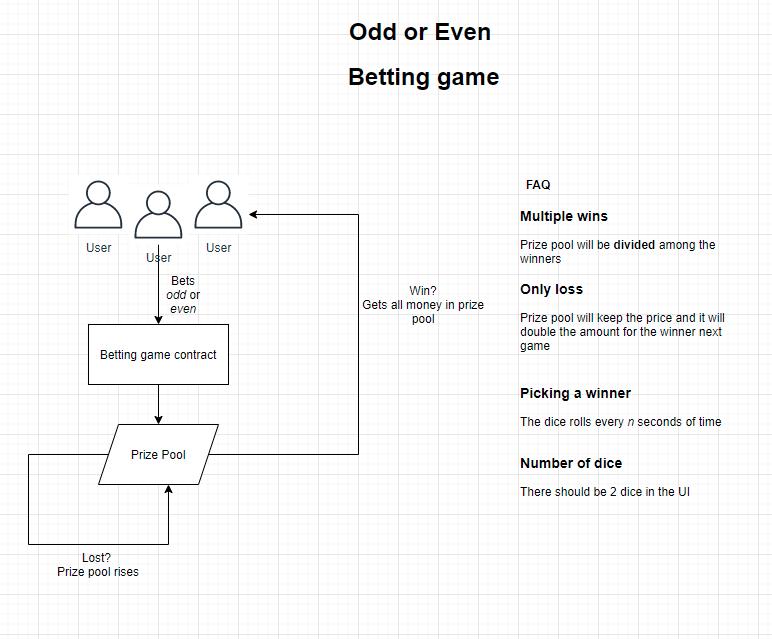 Odd - Even Betting game - 奇偶投注游戏