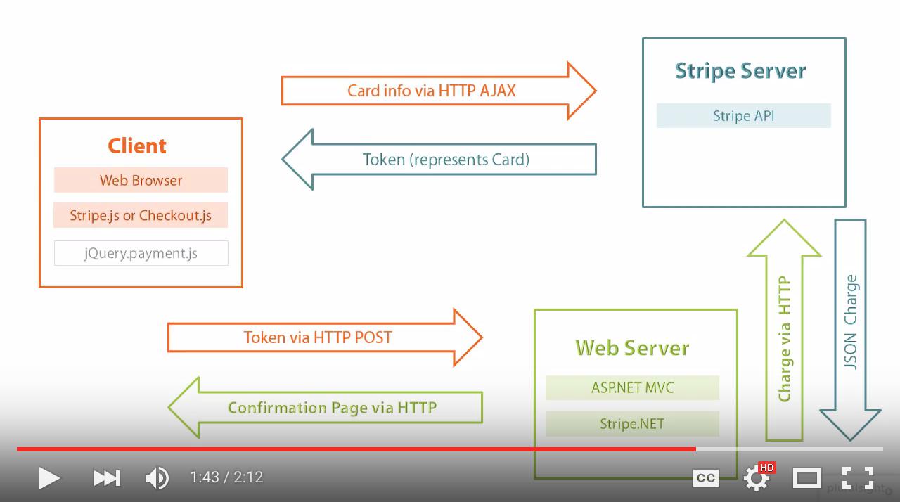 Stripe .NET Architecture