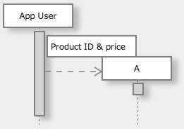 jumly demo to edit an uml sequence diagram interactive try me