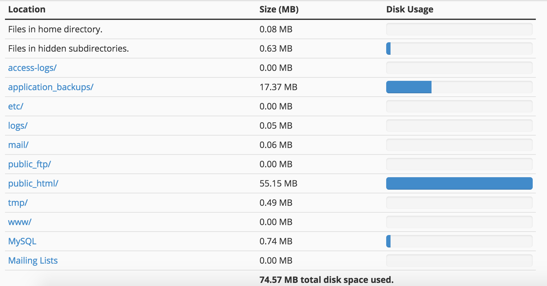 Disk Usage Detail View