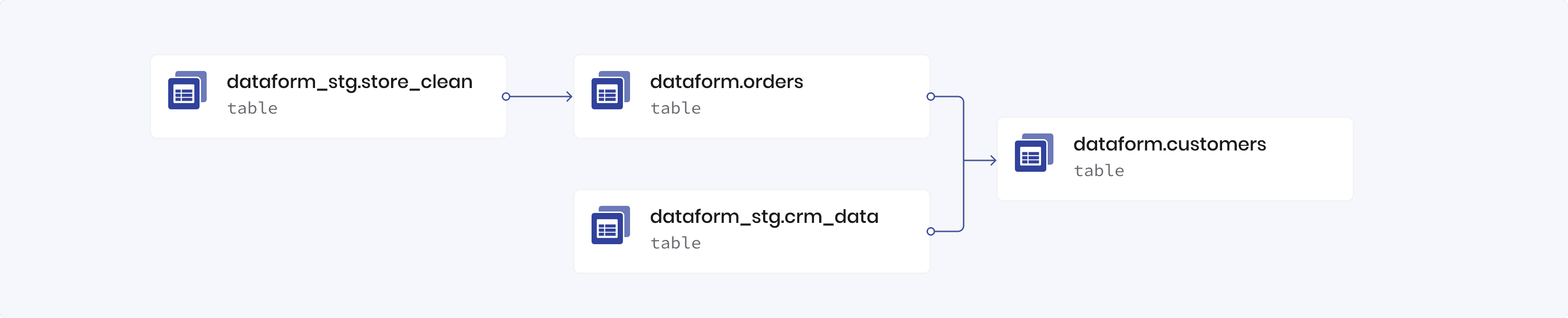 Dependency tree in a Dataform project