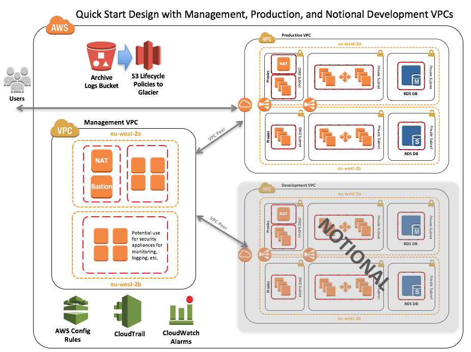 Quick Start architecture for UK-OFFICIAL on AWS