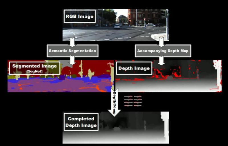 GitHub - atapour/depthComp: A real-time depth filling