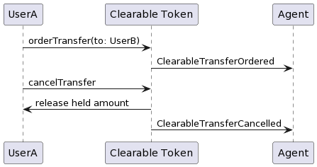 Clearable Token: Clearable transfer cancelled by payer