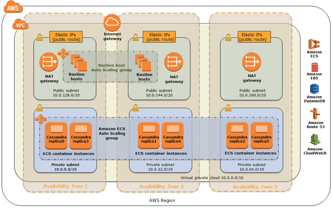 Quick Start architecture for CloudStax NoSQL DB on AWS