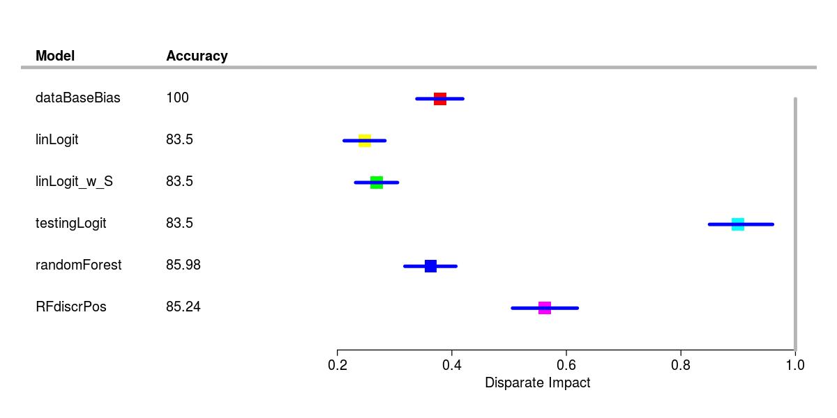 Evaluation des Risques des Impacts Sociétaux des Algorithmes d'IA: ressources pédagogiques - 社会算法影响评估:资源pédagogiques