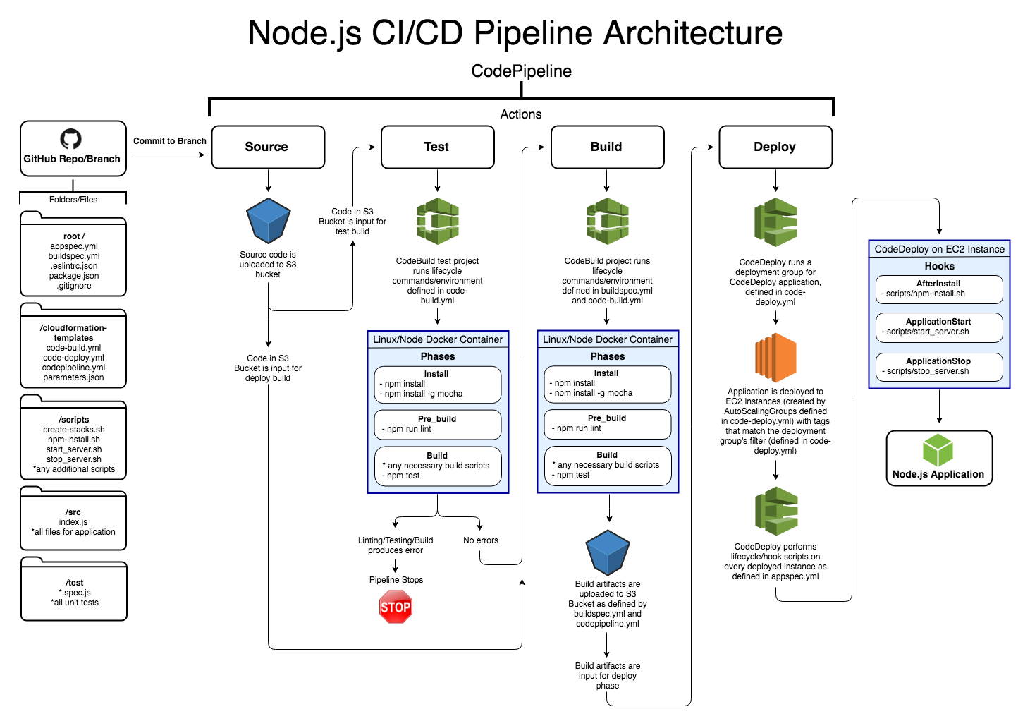 GitHub - retrofuturejosh/nodepipeline: CI/CD strategy for