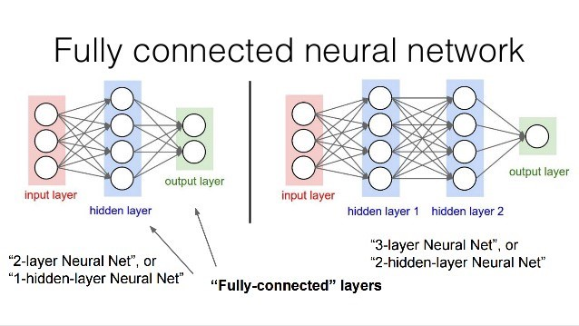 Figure 4. Fully Connected Layers