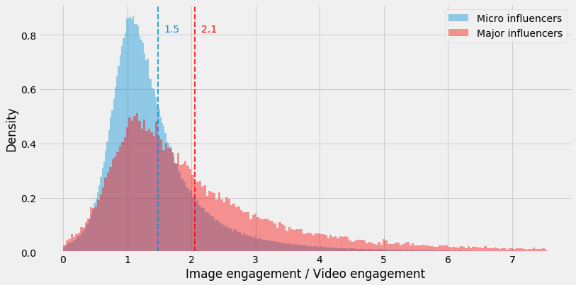 Image Engagement for Instagram Influencers