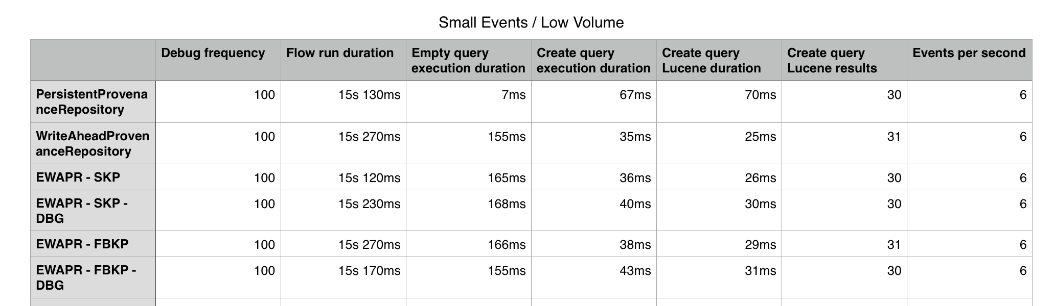Small event size, low volume