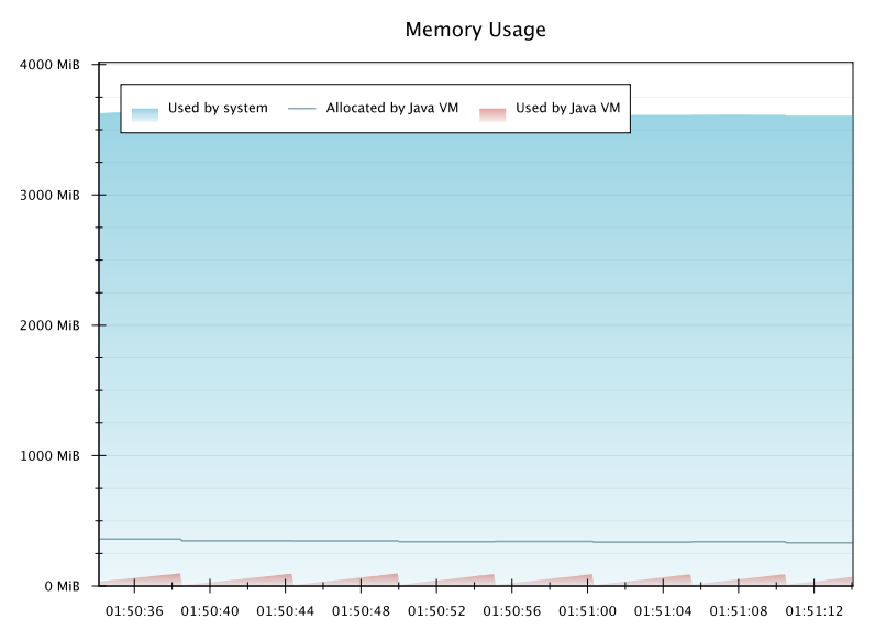Plot showing system and Java memory usage over time