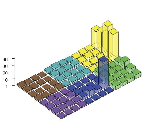 图23:立方条形图1