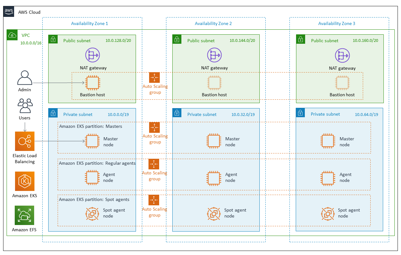 Quick Start architecture for CloudBees CI on AWS