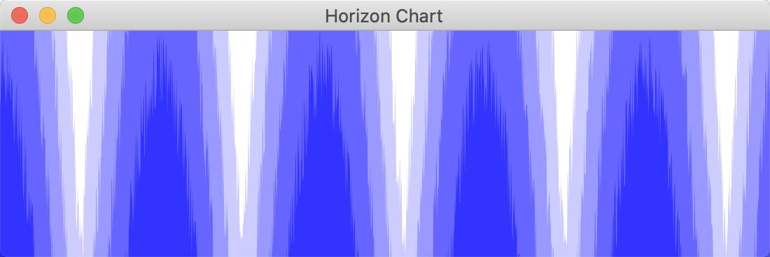 Horizon chart