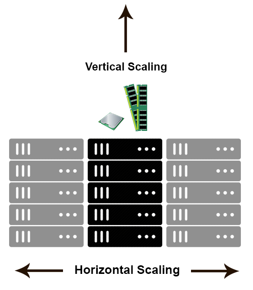Difference between scaling horizontally and vertically