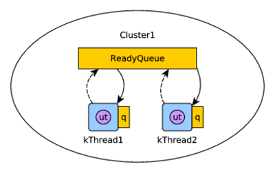 Figure 2: Scheduler with a global ReadyQueue