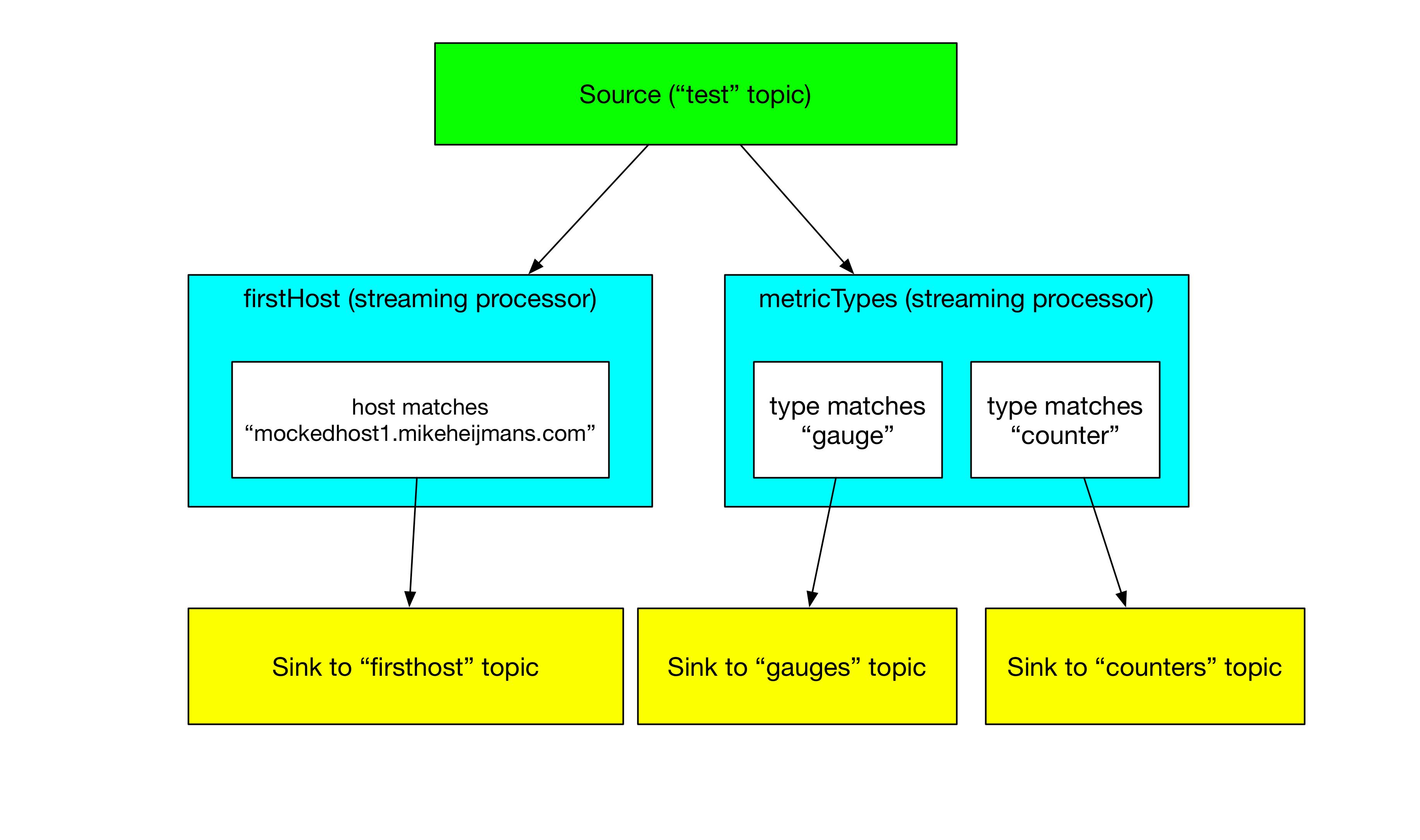 streams diagram