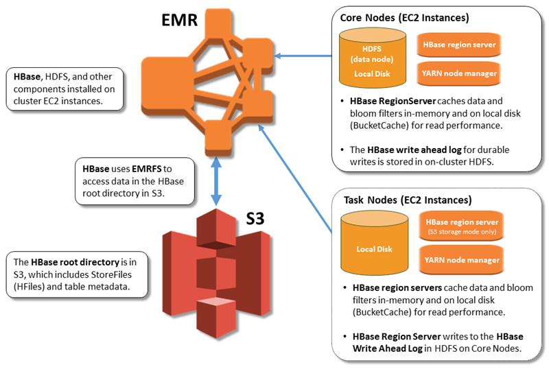 [HBase on Amazon S3 architecture.]