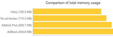 Comparison of total memory usage