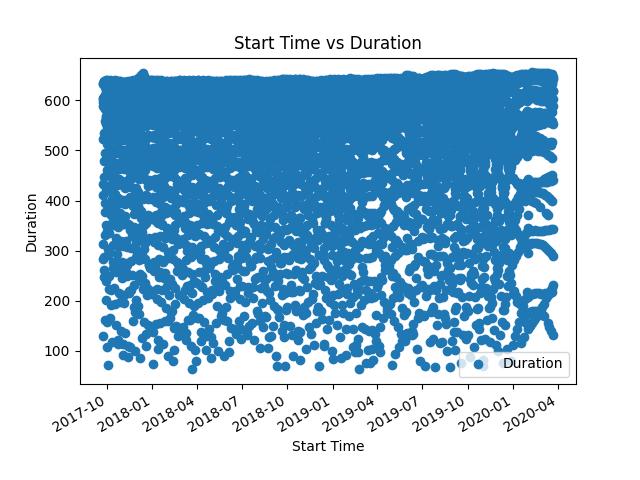Start Time vs Duration