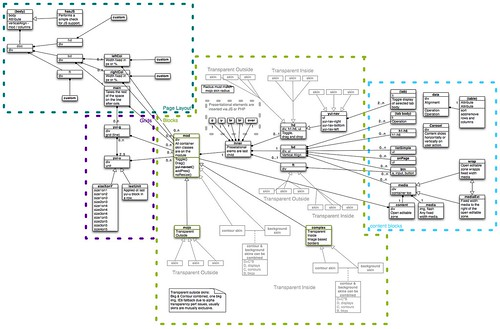 Object Oriented CSS UML