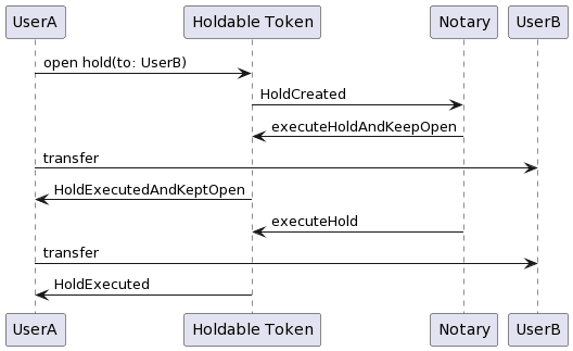 Holdable Token: Open iterative hold executed