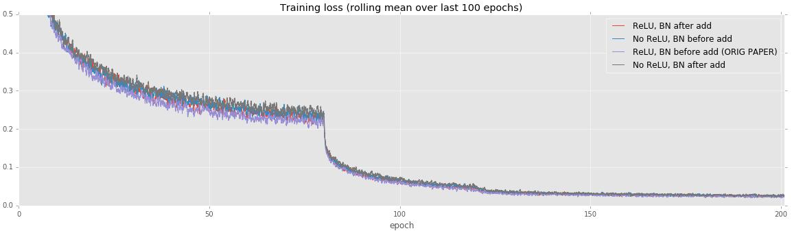 Training loss