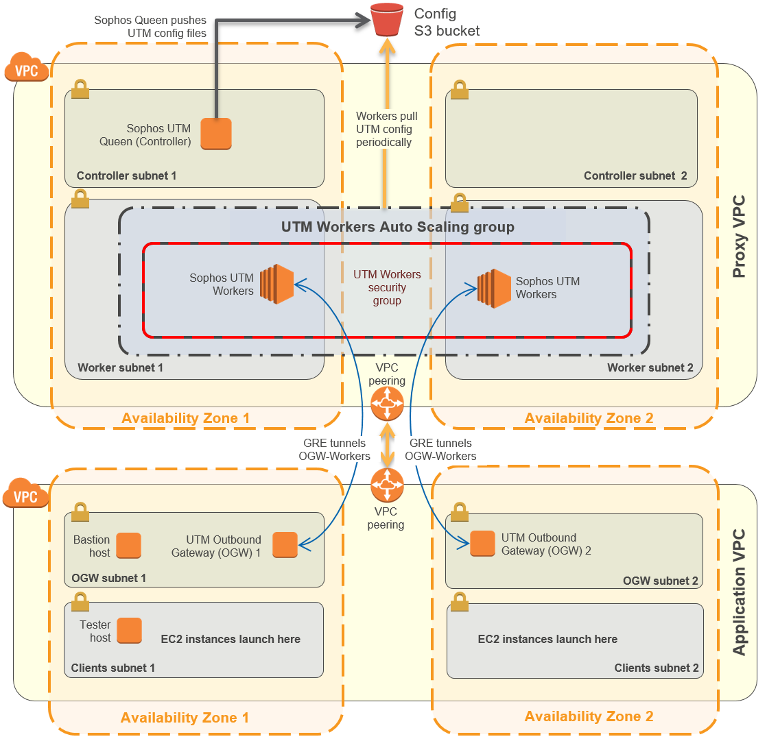 Quick Start architecture for Sophos outbound web proxy on AWS