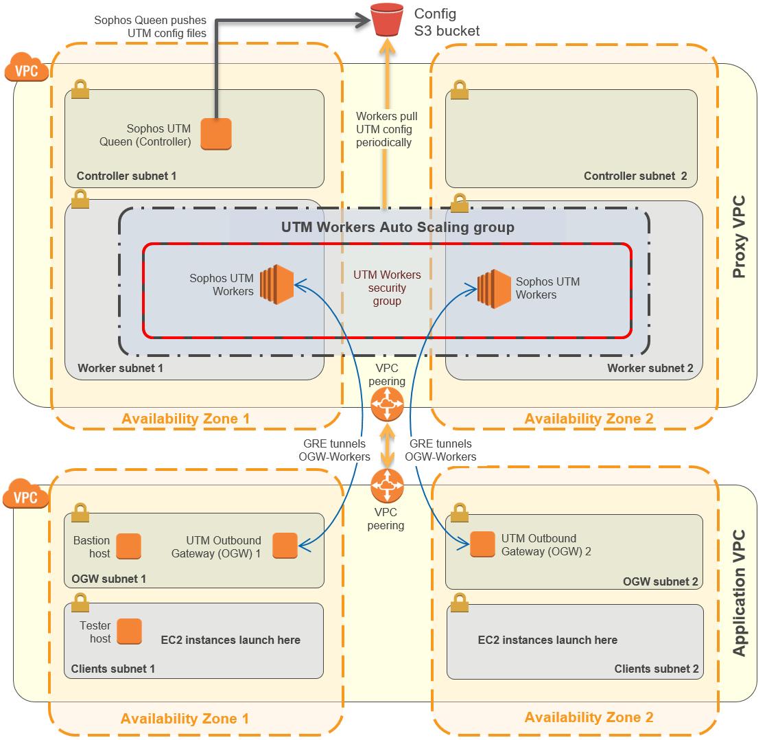 GitHub - aws-quickstart/quickstart-sophos-outboundproxy: AWS
