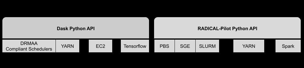 Dask RP integration · radical-cybertools/midas Wiki · GitHub