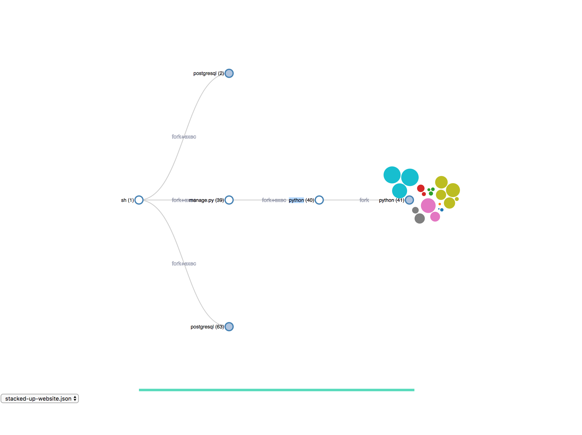Trying to use force layout to represent files in the provenance graph