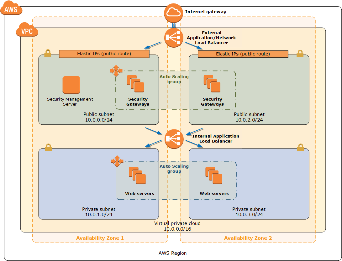 Quick Start architecture for Check Point Cloud Guard Auto Scaling on AWS