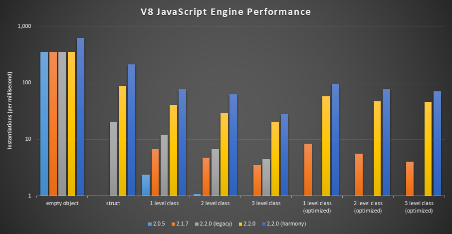 jTypes 2.2 Performance