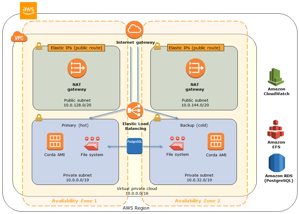 Quick Start architecture for Corda Enterprise on AWS
