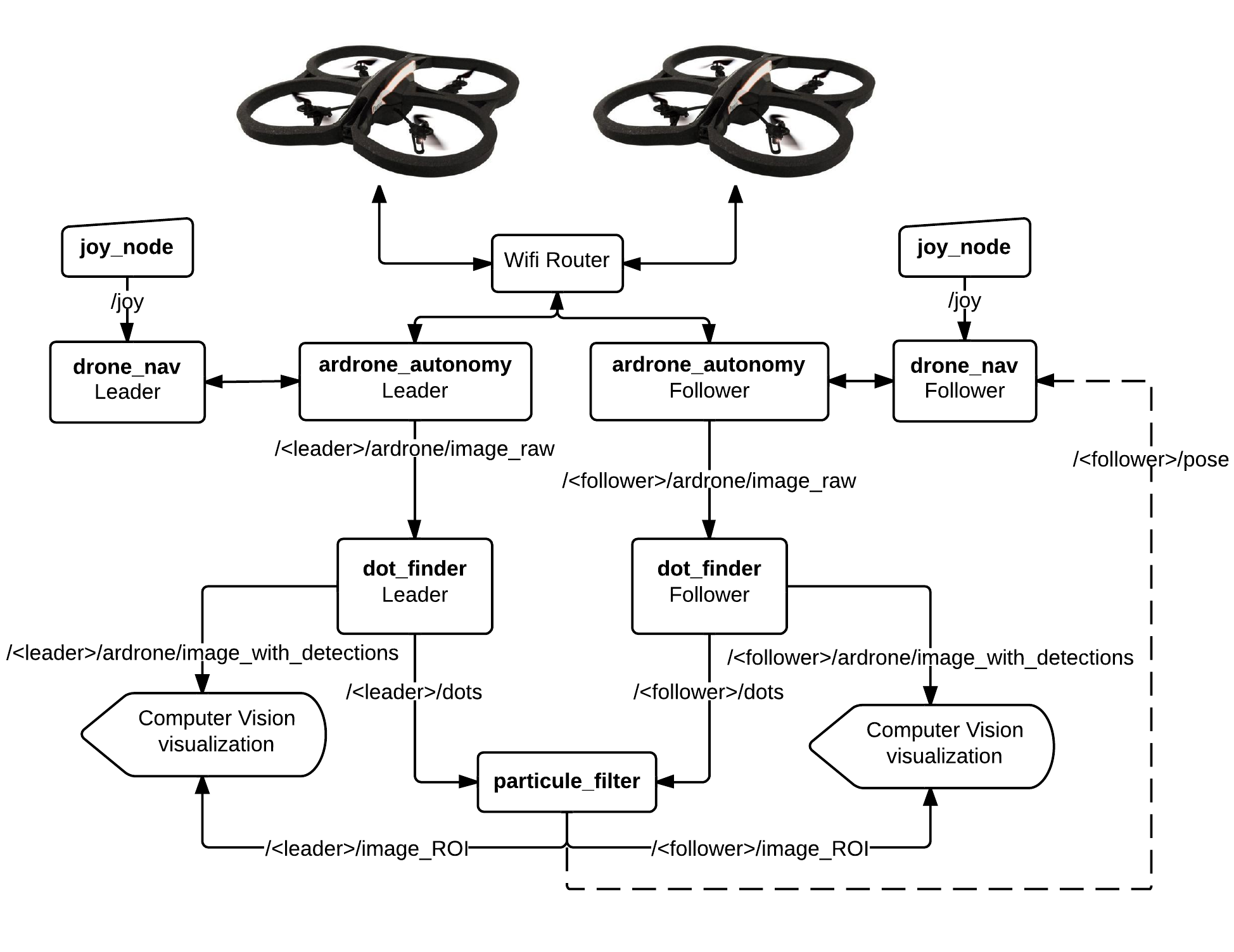 The Above Diagram Shows Interactions Between Nodes In Collaborative Drone Localization Order To Do Autonomous Flight You Need Run Multiple