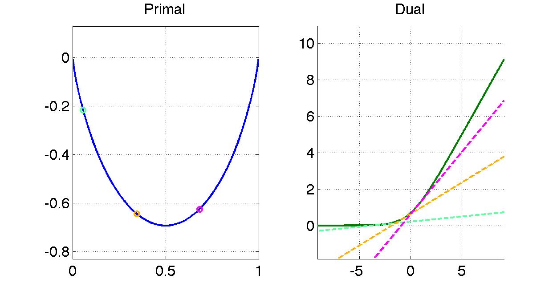 f(x)=xlog(x)+(1-x)log(1-x)