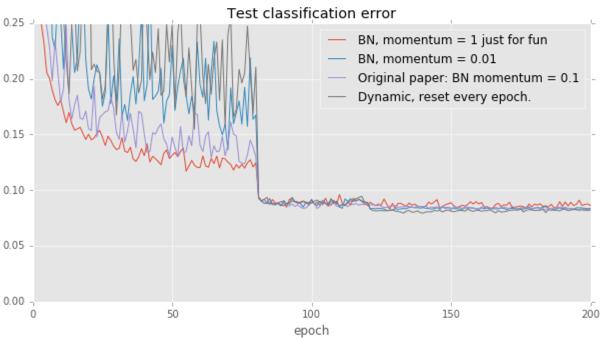 Test error curve