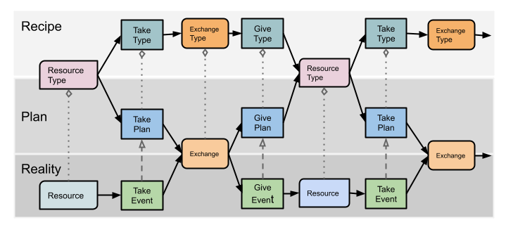 process-oriented flow