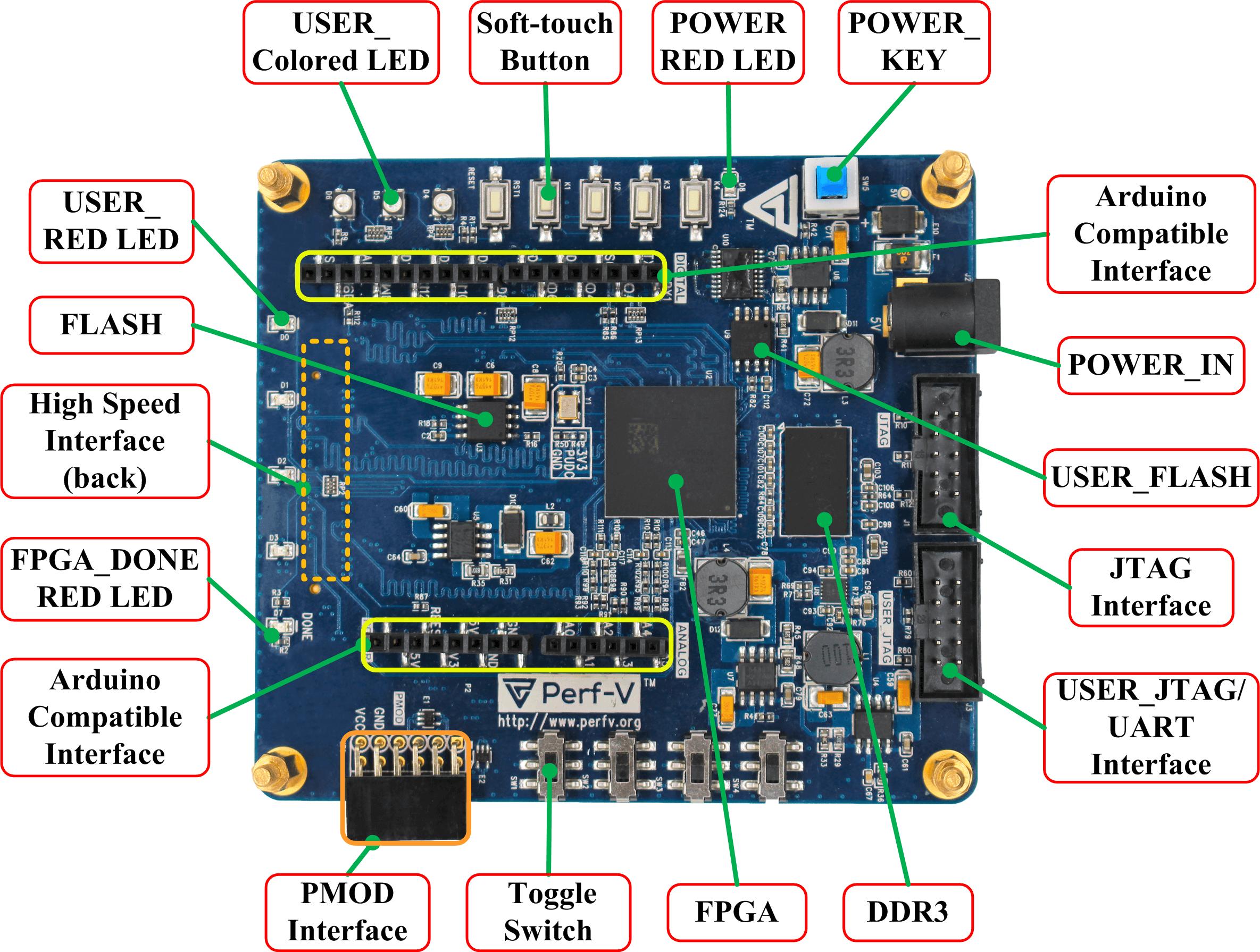 Perf-V FPGA Board Image